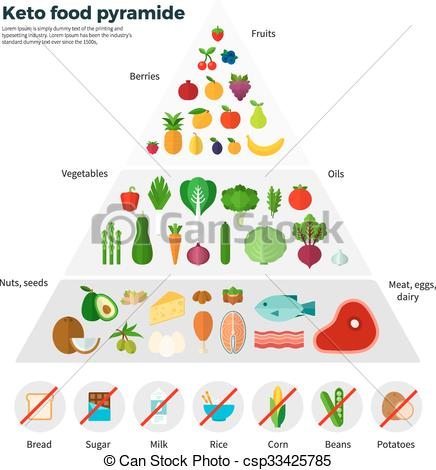 Half Day Keto Diet Pyramid